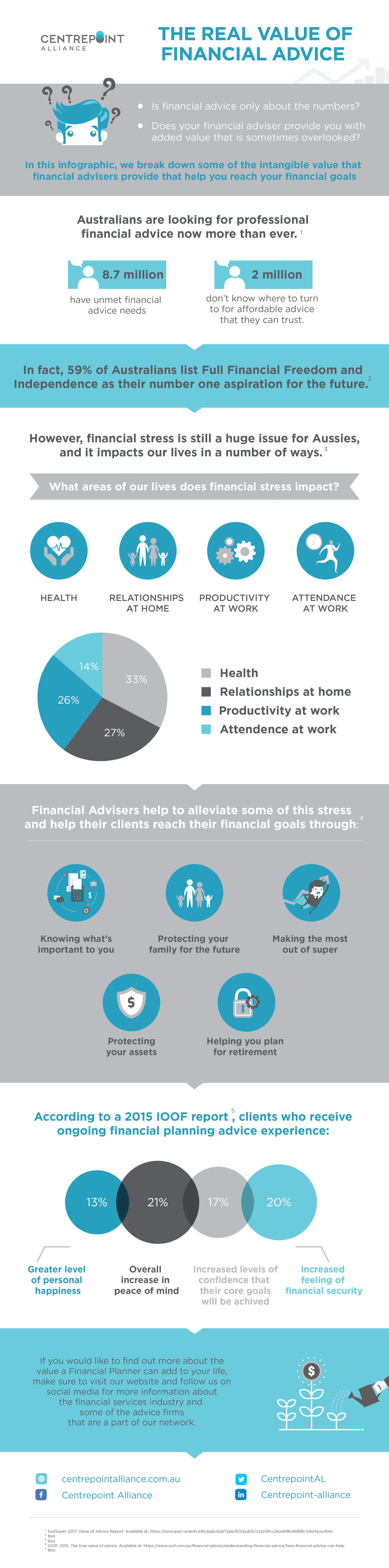 Infographic - The Real Value of Financial Advice