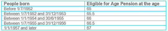 age pension table-2